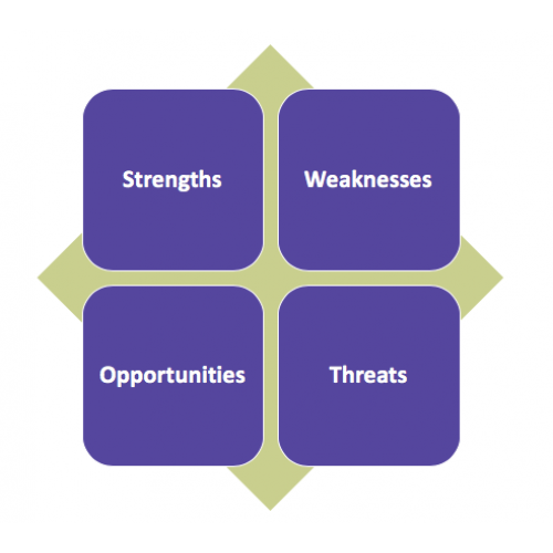 strengths, weaknesses, opportunities & threats